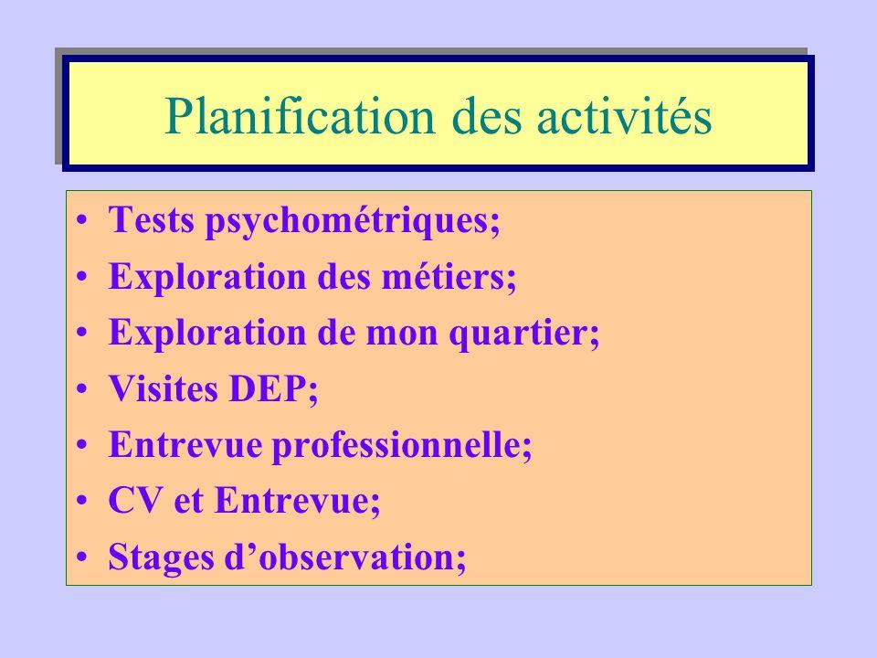 Double axe de l'ISEP Processus d 'insertion sociale et professionnelle Action Spécification Cristallisation Exploration