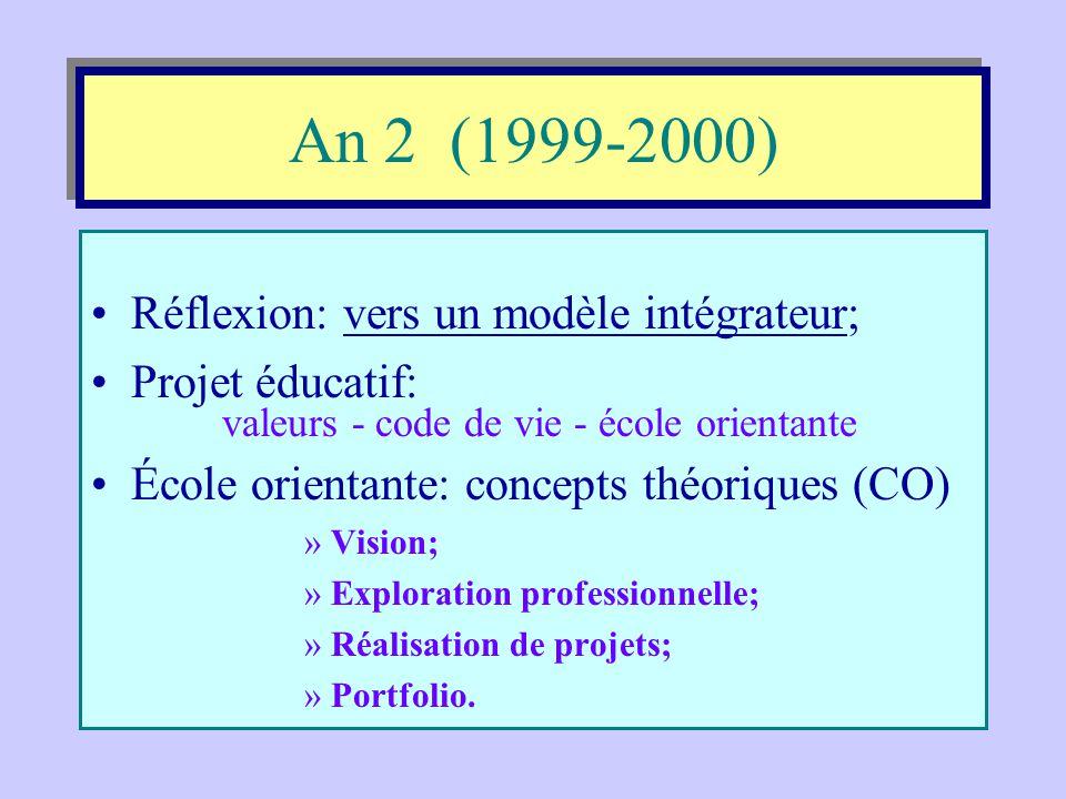 An 1 (1998-1999) P.I.F. Réalisation et application