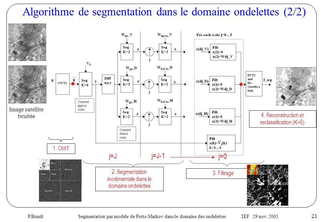 P.Brault Segmentation par modèle de Potts-Markov dans le domaine des ondelettes IEF 29 nov. 2005 21 Algorithme de segmentation dans le domaine ondelet