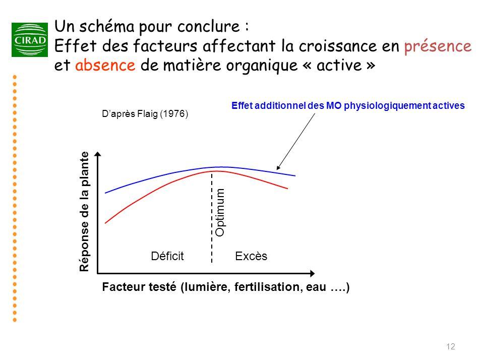 Un schéma pour conclure : Effet des facteurs affectant la croissance en présence et absence de matière organique « active » 12 Facteur testé (lumière,