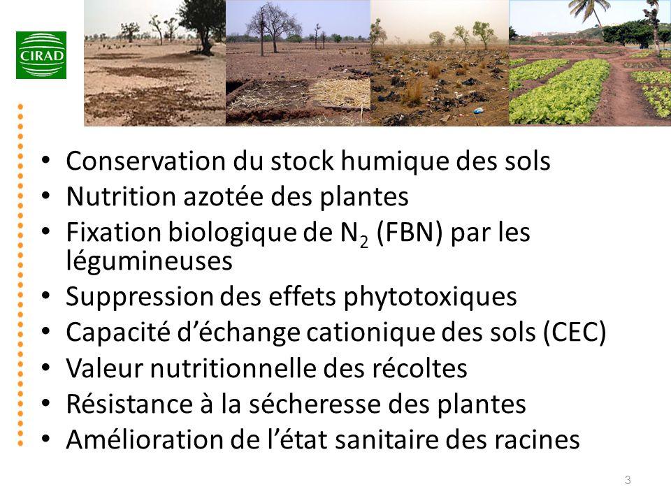 • Conservation du stock humique des sols • Nutrition azotée des plantes • Fixation biologique de N 2 (FBN) par les légumineuses • Suppression des effe