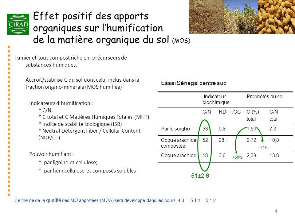 Effet positif des apports organiques sur l'humification de la matière organique du sol (MOS) 4 Fumier et tout compost riche en précurseurs de substanc