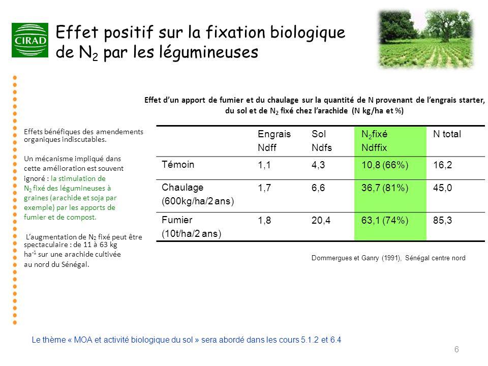 Effet d'un apport de fumier et du chaulage sur la quantité de N provenant de l'engrais starter, du sol et de N 2 fixé chez l'arachide (N kg/ha et %) E
