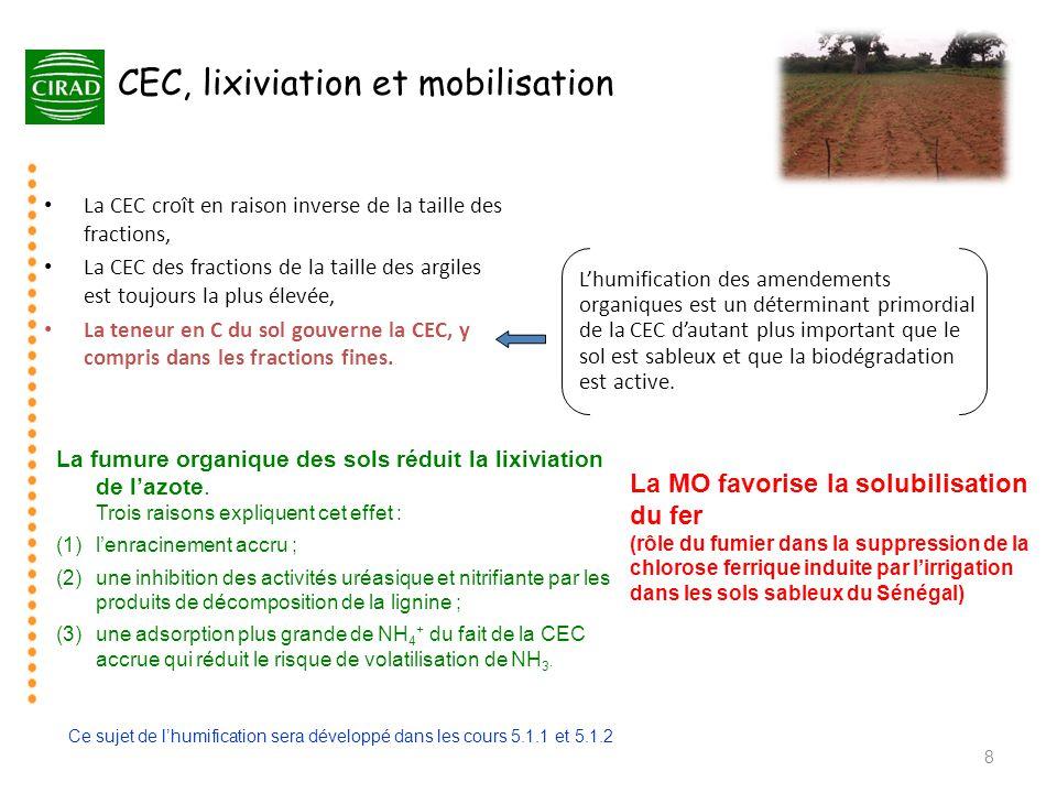 CEC, lixiviation et mobilisation du fer fumier • La CEC croît en raison inverse de la taille des fractions, • La CEC des fractions de la taille des ar