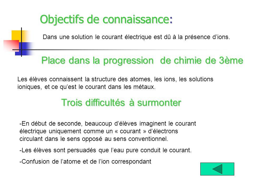 Objectifs de connaissance: Dans une solution le courant électrique est dû à la présence d'ions.