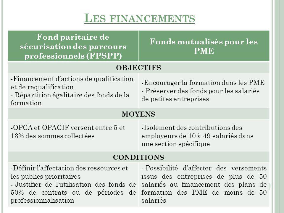Fond paritaire de sécurisation des parcours professionnels (FPSPP) Fonds mutualisés pour les PME OBJECTIFS -Financement d'actions de qualification et