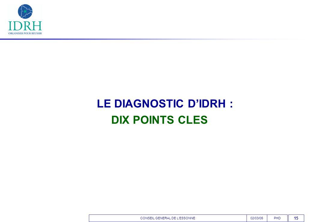 CONSEIL GENERAL DE L'ESSONNEPHD02/03/05 15 LE DIAGNOSTIC D'IDRH : DIX POINTS CLES