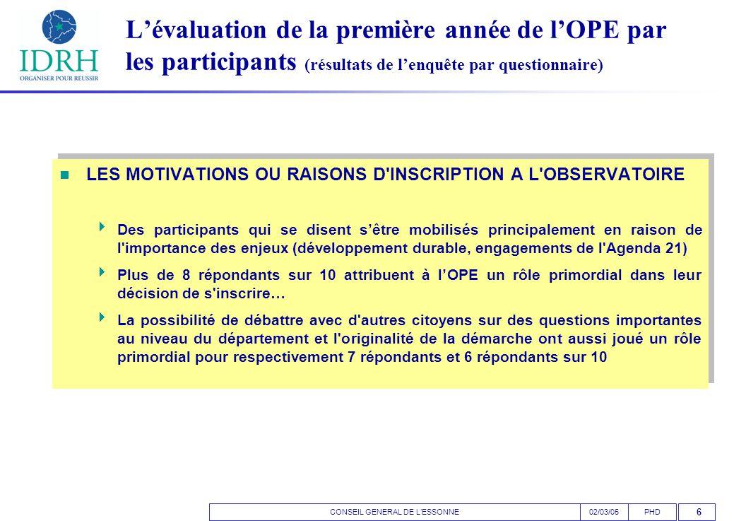 CONSEIL GENERAL DE L'ESSONNEPHD02/03/05 6 L'évaluation de la première année de l'OPE par les participants (résultats de l'enquête par questionnaire)  LES MOTIVATIONS OU RAISONS D INSCRIPTION A L OBSERVATOIRE  Des participants qui se disent s'être mobilisés principalement en raison de l importance des enjeux (développement durable, engagements de l Agenda 21)  Plus de 8 répondants sur 10 attribuent à l'OPE un rôle primordial dans leur décision de s inscrire…  La possibilité de débattre avec d autres citoyens sur des questions importantes au niveau du département et l originalité de la démarche ont aussi joué un rôle primordial pour respectivement 7 répondants et 6 répondants sur 10  LES MOTIVATIONS OU RAISONS D INSCRIPTION A L OBSERVATOIRE  Des participants qui se disent s'être mobilisés principalement en raison de l importance des enjeux (développement durable, engagements de l Agenda 21)  Plus de 8 répondants sur 10 attribuent à l'OPE un rôle primordial dans leur décision de s inscrire…  La possibilité de débattre avec d autres citoyens sur des questions importantes au niveau du département et l originalité de la démarche ont aussi joué un rôle primordial pour respectivement 7 répondants et 6 répondants sur 10