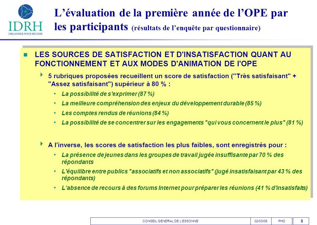 CONSEIL GENERAL DE L'ESSONNEPHD02/03/05 8 L'évaluation de la première année de l'OPE par les participants (résultats de l'enquête par questionnaire)  LES SOURCES DE SATISFACTION ET D INSATISFACTION QUANT AU FONCTIONNEMENT ET AUX MODES D ANIMATION DE l OPE  5 rubriques proposées recueillent un score de satisfaction ( Très satisfaisant + Assez satisfaisant ) supérieur à 80 % : • La possibilité de s exprimer (87 %) • La meilleure compréhension des enjeux du développement durable (85 %) • Les comptes rendus de réunions (84 %) • La possibilité de se concentrer sur les engagements qui vous concernent le plus (81 %)  A l inverse, les scores de satisfaction les plus faibles, sont enregistrés pour : • La présence de jeunes dans les groupes de travail jugée insuffisante par 70 % des répondants • L équilibre entre publics associatifs et non associatifs (jugé insatisfaisant par 43 % des répondants) • L'absence de recours à des forums Internet pour préparer les réunions (41 % d insatisfaits)  LES SOURCES DE SATISFACTION ET D INSATISFACTION QUANT AU FONCTIONNEMENT ET AUX MODES D ANIMATION DE l OPE  5 rubriques proposées recueillent un score de satisfaction ( Très satisfaisant + Assez satisfaisant ) supérieur à 80 % : • La possibilité de s exprimer (87 %) • La meilleure compréhension des enjeux du développement durable (85 %) • Les comptes rendus de réunions (84 %) • La possibilité de se concentrer sur les engagements qui vous concernent le plus (81 %)  A l inverse, les scores de satisfaction les plus faibles, sont enregistrés pour : • La présence de jeunes dans les groupes de travail jugée insuffisante par 70 % des répondants • L équilibre entre publics associatifs et non associatifs (jugé insatisfaisant par 43 % des répondants) • L'absence de recours à des forums Internet pour préparer les réunions (41 % d insatisfaits)
