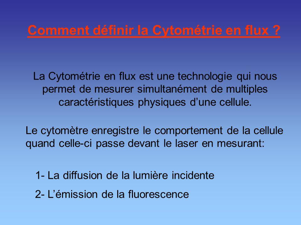 Comment définir la Cytométrie en flux ? La Cytométrie en flux est une technologie qui nous permet de mesurer simultanément de multiples caractéristiqu