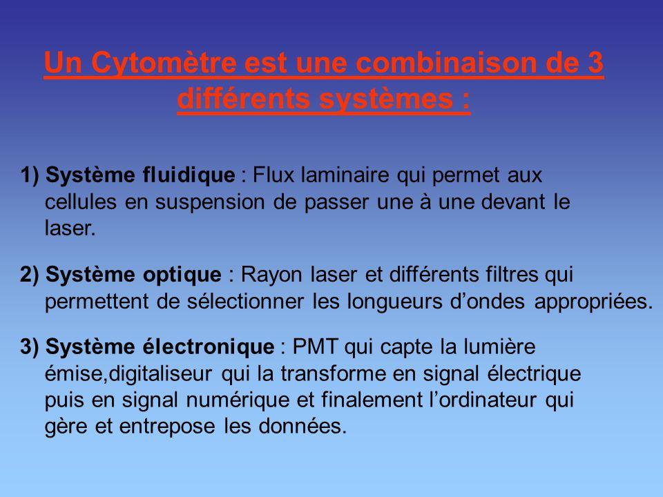 Un Cytomètre est une combinaison de 3 différents systèmes : 1) Système fluidique : Flux laminaire qui permet aux cellules en suspension de passer une