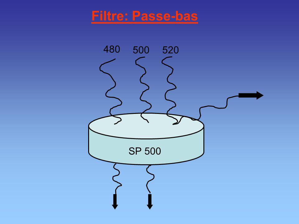 Filtre: Passe-bas SP 500 480 500520