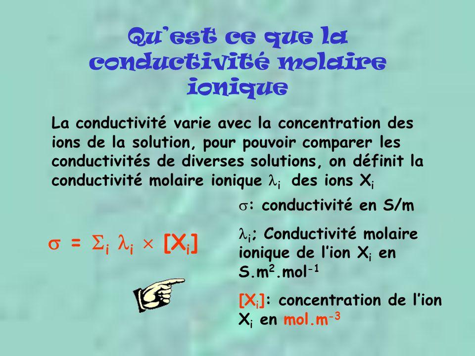 Qu'est ce que la conductivité molaire ionique La conductivité varie avec la concentration des ions de la solution, pour pouvoir comparer les conductivités de diverses solutions, on définit la conductivité molaire ionique  i des ions XiXi  = i i i i  [X i ]  : conductivité en S/m  i ; Conductivité molaire ionique de l'ion X i en S.m 2.mol -1 [X i ]: concentration de l'ion X i en mol.m -3