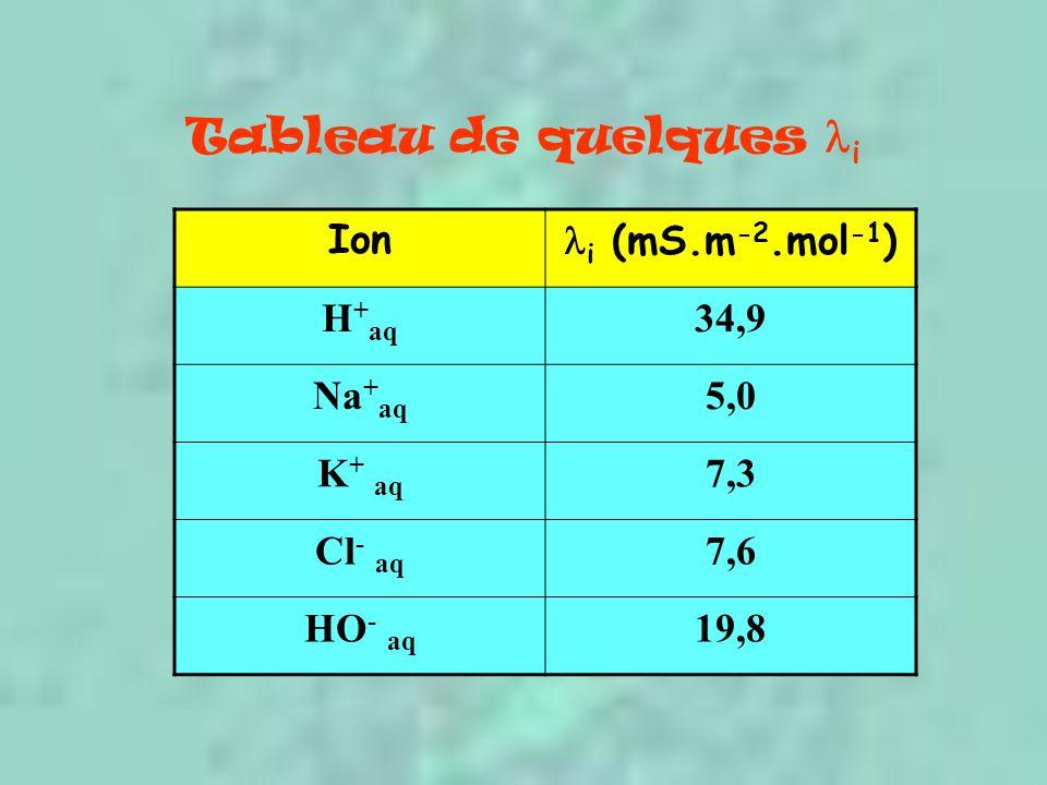 Tableau de quelques  i Ion  i (mS.m -2.mol -1 ) H + aq 34,9 Na + aq 5,0 K + aq 7,3 Cl - aq 7,6 HO - aq 19,8