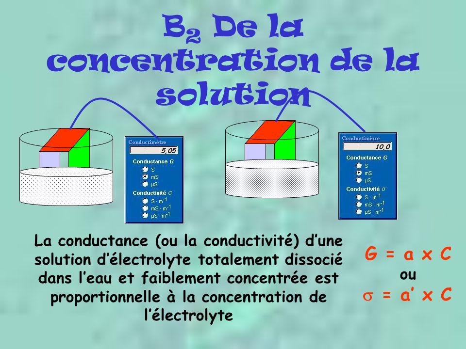 B 2 De la concentration de la solution La conductance (ou la conductivité) d'une solution d'électrolyte totalement dissocié dans l'eau et faiblement concentrée est proportionnelle à la concentration de l'électrolyte G = a x C ou  = a' x C