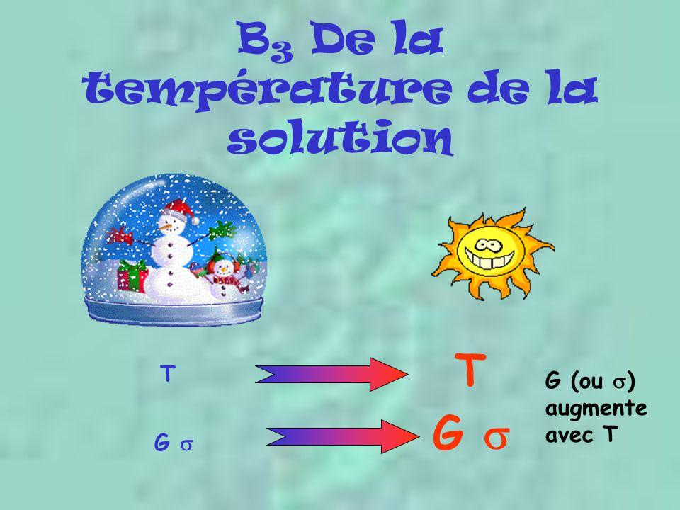 B 3 De la température de la solution G  T T G (ou  ) augmente avec T