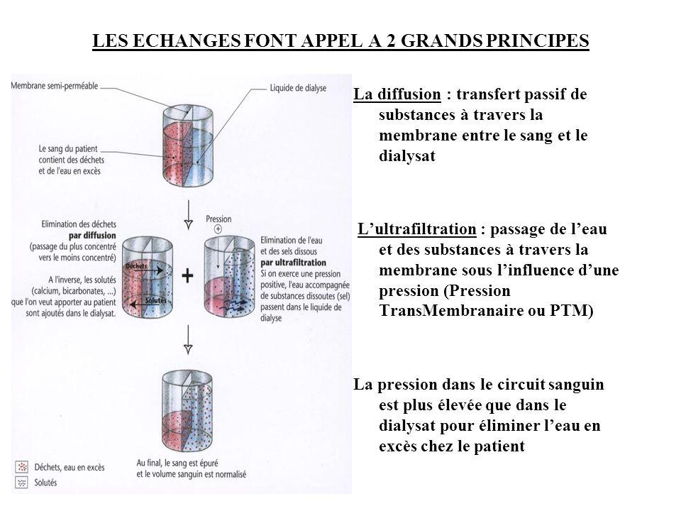 LES ECHANGES FONT APPEL A 2 GRANDS PRINCIPES La diffusion : transfert passif de substances à travers la membrane entre le sang et le dialysat L'ultraf