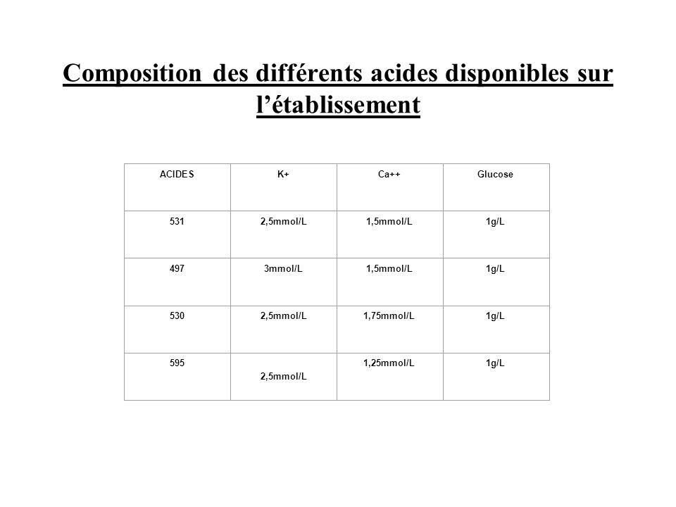 Composition des différents acides disponibles sur l'établissement ACIDESK+Ca++Glucose 5312,5mmol/L1,5mmol/L1g/L 4973mmol/L1,5mmol/L1g/L 5302,5mmol/L1,