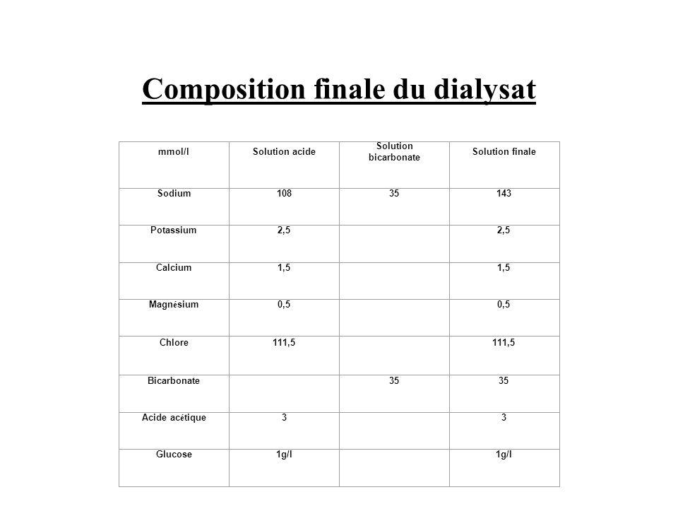 Composition finale du dialysat mmol/lSolution acide Solution bicarbonate Solution finale Sodium10835143 Potassium2,5 Calcium1,5 Magn é sium0,5 Chlore1