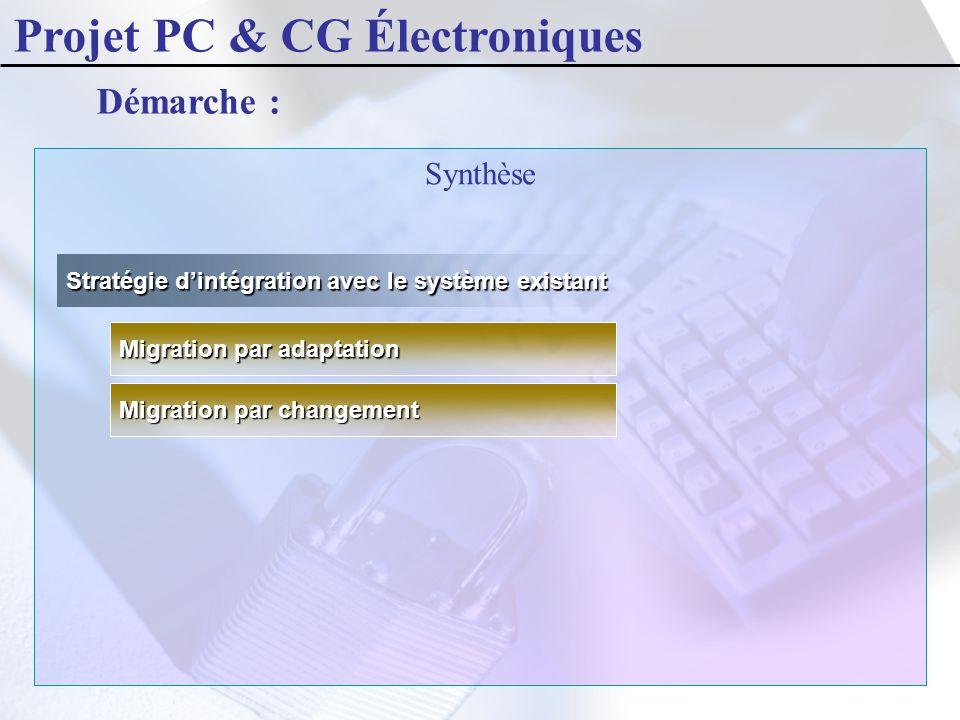 Synthèse Démarche : Stratégie d'intégration avec le système existant Migration par changement Migration par adaptation Projet PC & CG Électroniques