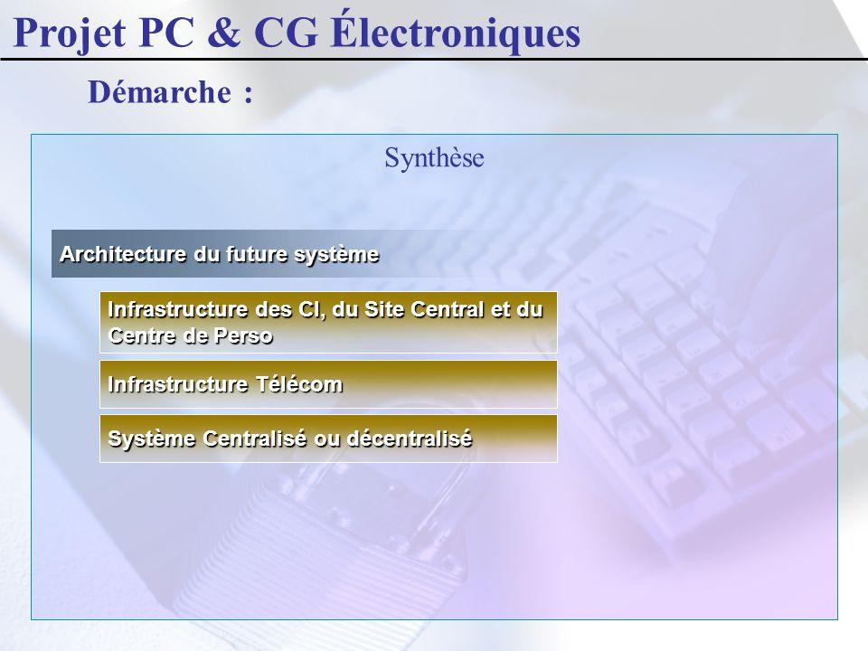 Synthèse Démarche : Architecture du future système Système Centralisé ou décentralisé Infrastructure Télécom Infrastructure des CI, du Site Central et