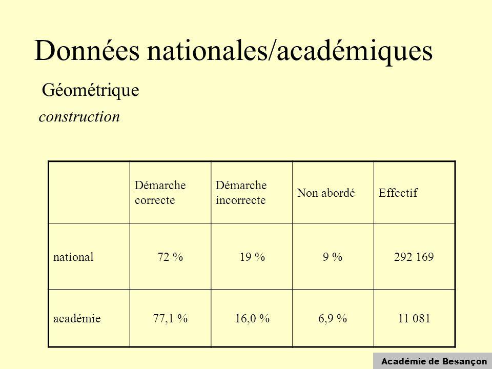 Académie de Besançon Données nationales/académiques Géométrique construction Démarche correcte Démarche incorrecte Non abordéEffectif national72 %19 %9 %292 169 académie77,1 %16,0 %6,9 %11 081