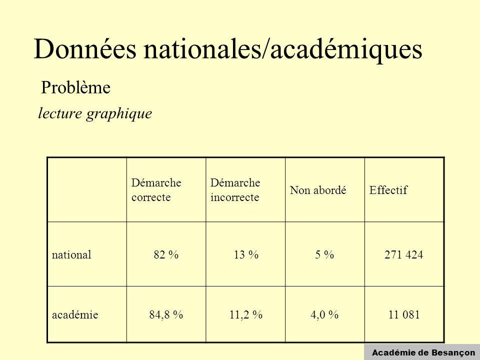 Académie de Besançon Données nationales/académiques Problème lecture graphique Démarche correcte Démarche incorrecte Non abordéEffectif national82 %13 %5 %271 424 académie84,8 %11,2 %4,0 %11 081