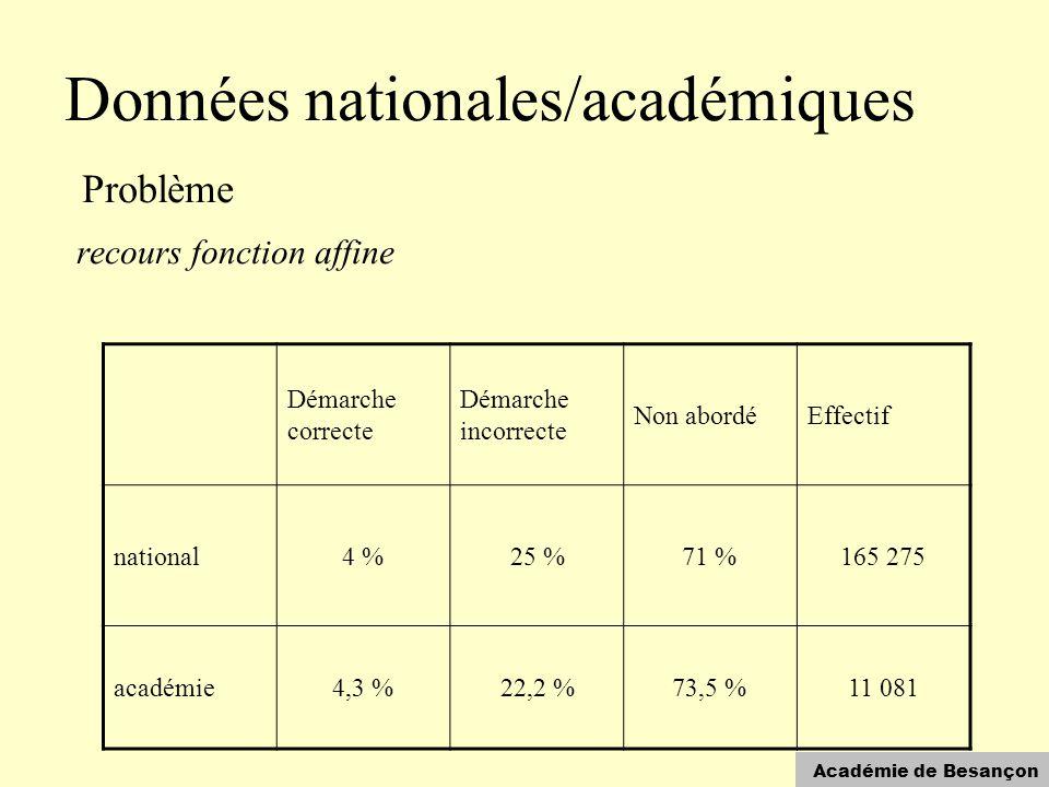 Académie de Besançon Données nationales/académiques Problème recours fonction affine Démarche correcte Démarche incorrecte Non abordéEffectif national4 %25 %71 %165 275 académie4,3 %22,2 %73,5 %11 081