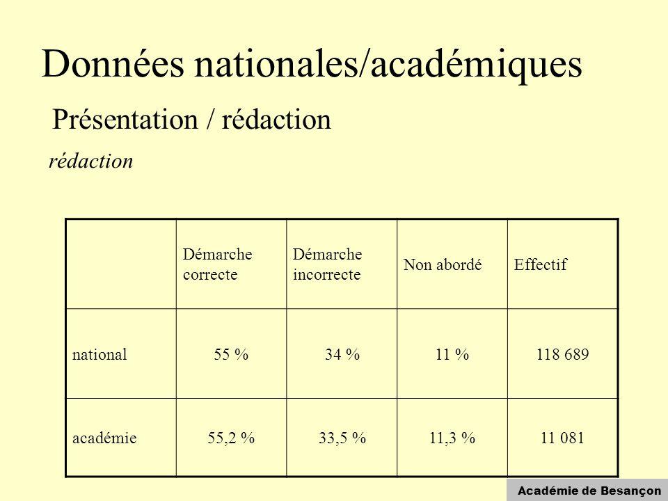 Académie de Besançon Données nationales/académiques Présentation / rédaction rédaction Démarche correcte Démarche incorrecte Non abordéEffectif national55 %34 %11 %118 689 académie55,2 %33,5 %11,3 %11 081