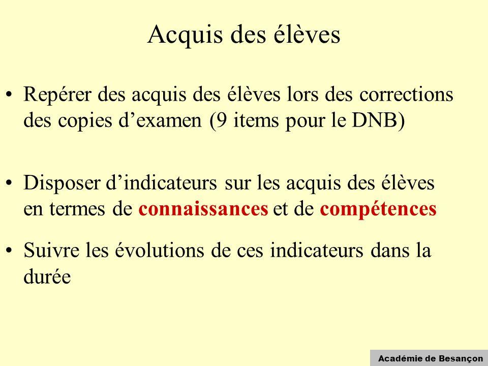 Académie de Besançon Acquis des élèves •Repérer des acquis des élèves lors des corrections des copies d'examen (9 items pour le DNB) •Disposer d'indic