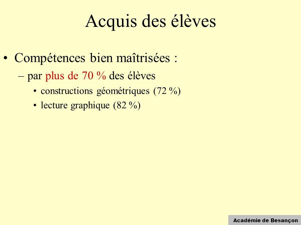 Académie de Besançon Acquis des élèves •Compétences bien maîtrisées : –par plus de 70 % des élèves •constructions géométriques (72 %) •lecture graphiq