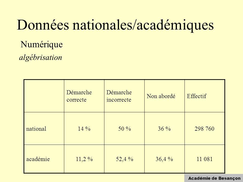Académie de Besançon Données nationales/académiques Numérique algébrisation Démarche correcte Démarche incorrecte Non abordéEffectif national14 %50 %36 %298 760 académie11,2 %52,4 %36,4 %11 081