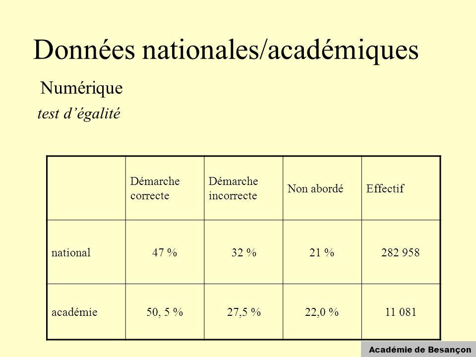 Académie de Besançon Données nationales/académiques Numérique test d'égalité Démarche correcte Démarche incorrecte Non abordéEffectif national47 %32 %