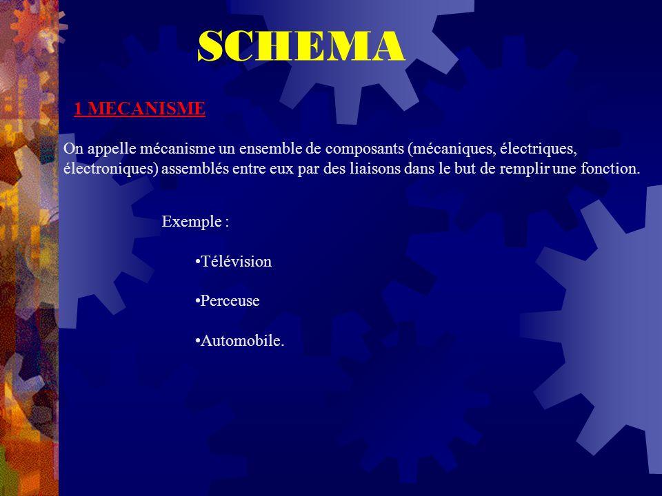 SCHEMA 1 MECANISME On appelle mécanisme un ensemble de composants (mécaniques, électriques, électroniques) assemblés entre eux par des liaisons dans le but de remplir une fonction.