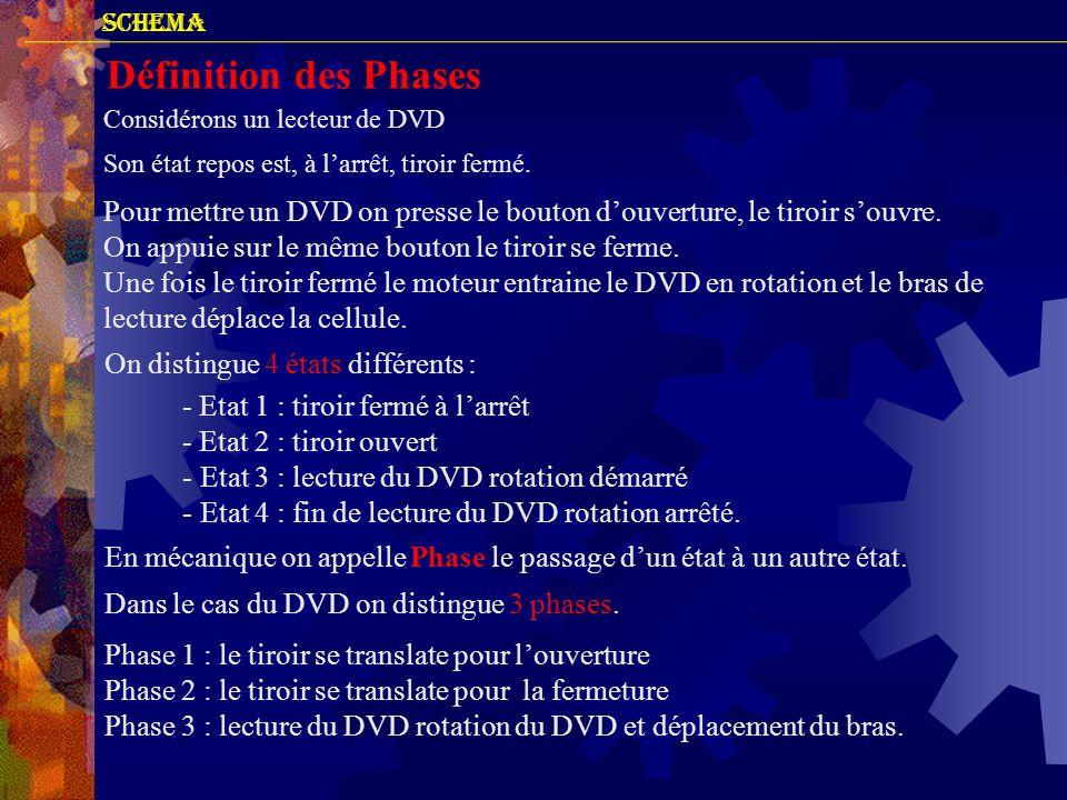 SCHEMA Définition des Phases Considérons un lecteur de DVD Son état repos est, à l'arrêt, tiroir fermé. Pour mettre un DVD on presse le bouton d'ouver