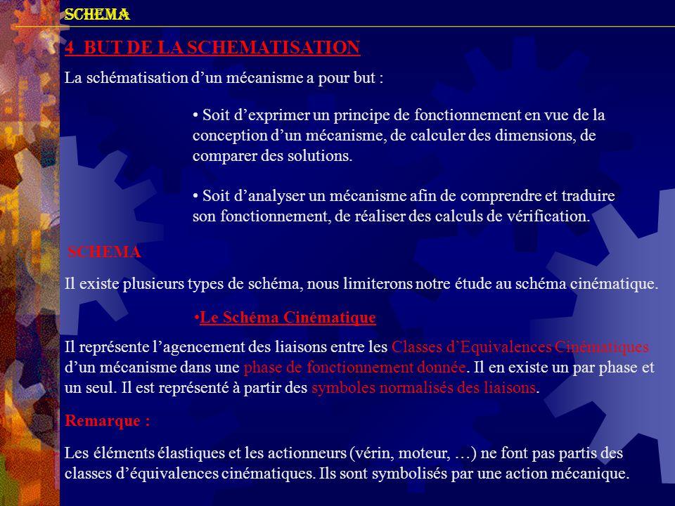 4 BUT DE LA SCHEMATISATION SCHEMA La schématisation d'un mécanisme a pour but : • Soit d'exprimer un principe de fonctionnement en vue de la conceptio