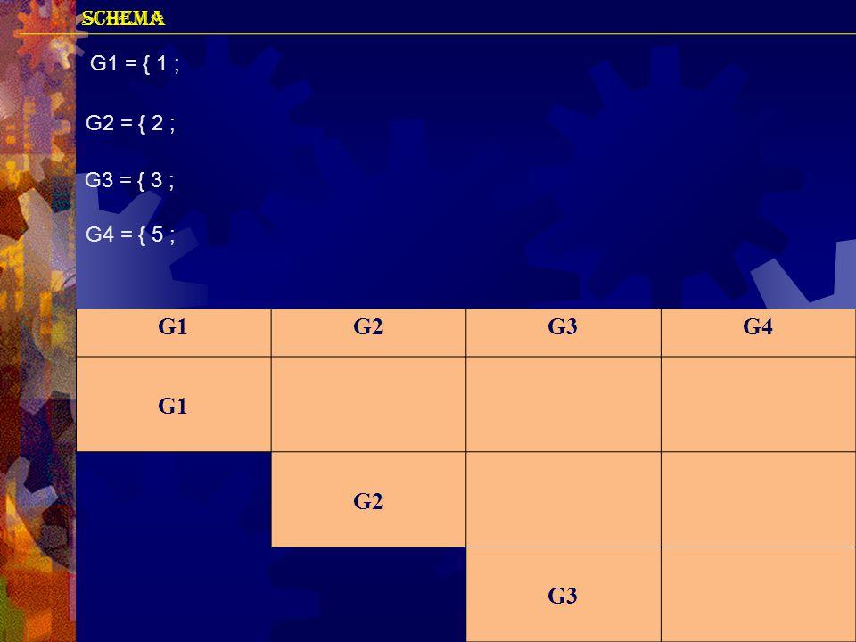 G1G2G3G4 G1 G2 G3 G1 = { 1 ; G2 = { 2 ; G3 = { 3 ; G4 = { 5 ;