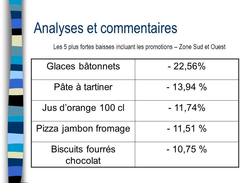 Analyses et commentaires Les 5 plus fortes baisses incluant les promotions – Zone Sud et Ouest Glaces bâtonnets- 22,56% Pâte à tartiner- 13,94 % Jus d'orange 100 cl- 11,74% Pizza jambon fromage- 11,51 % Biscuits fourrés chocolat - 10,75 %