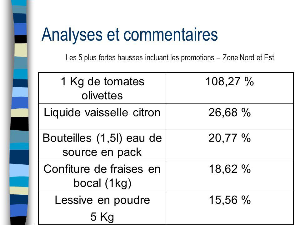 Analyses et commentaires Les 5 plus fortes hausses incluant les promotions – Zone Nord et Est 1 Kg de tomates olivettes 108,27 % Liquide vaisselle citron26,68 % Bouteilles (1,5l) eau de source en pack 20,77 % Confiture de fraises en bocal (1kg) 18,62 % Lessive en poudre 5 Kg 15,56 %