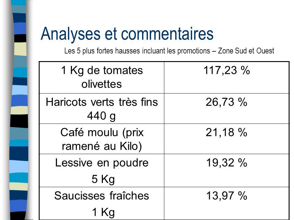 Analyses et commentaires Les 5 plus fortes hausses incluant les promotions – Zone Sud et Ouest 1 Kg de tomates olivettes 117,23 % Haricots verts très fins 440 g 26,73 % Café moulu (prix ramené au Kilo) 21,18 % Lessive en poudre 5 Kg 19,32 % Saucisses fraîches 1 Kg 13,97 %
