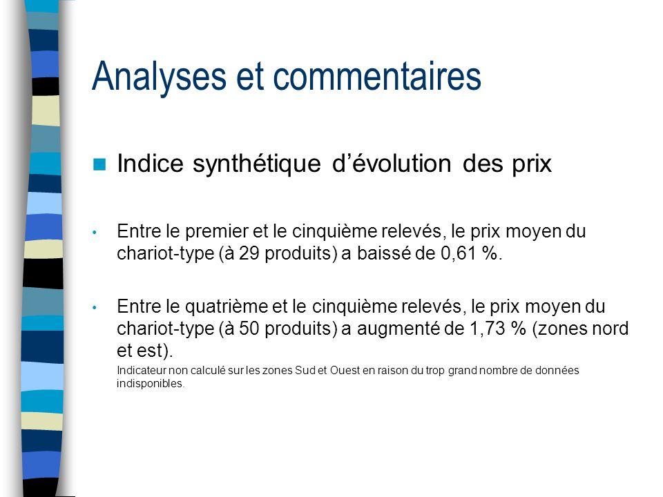 Analyses et commentaires  Indice synthétique d'évolution des prix • Entre le premier et le cinquième relevés, le prix moyen du chariot-type (à 29 produits) a baissé de 0,61 %.