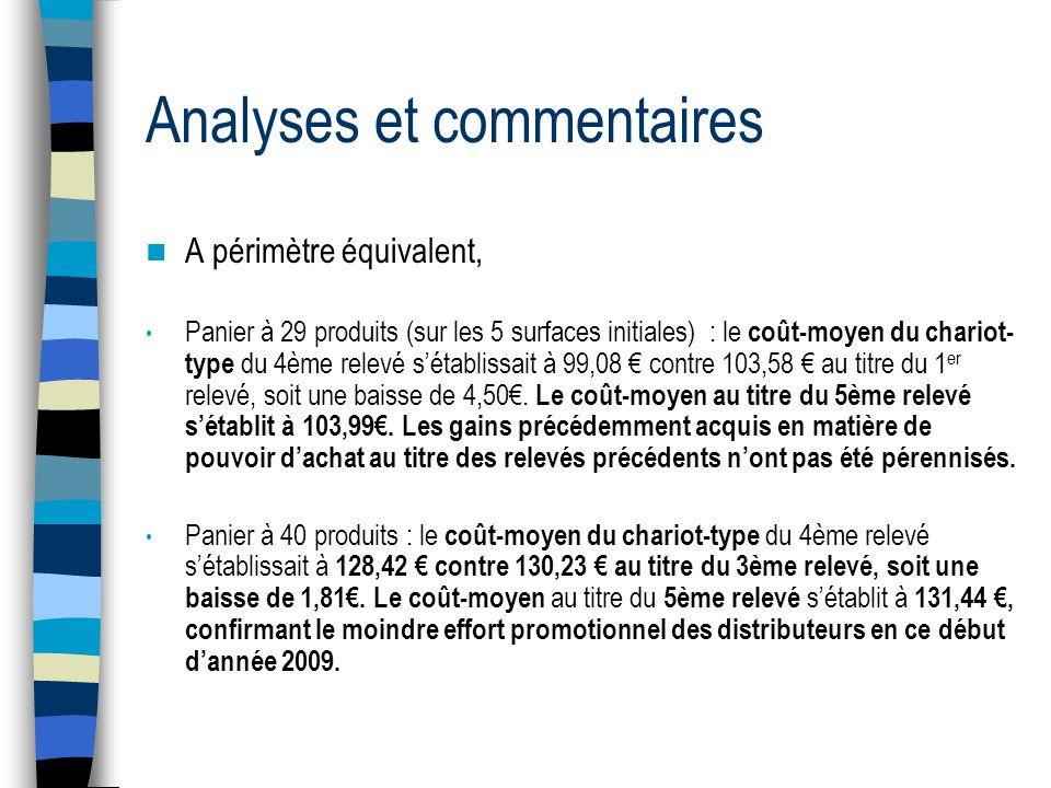 Analyses et commentaires  A périmètre équivalent, • Panier à 29 produits (sur les 5 surfaces initiales) : le coût-moyen du chariot- type du 4ème relevé s'établissait à 99,08 € contre 103,58 € au titre du 1 er relevé, soit une baisse de 4,50€.