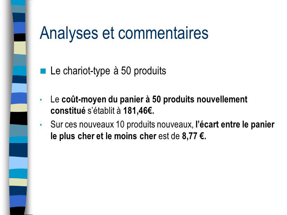 Analyses et commentaires  Le chariot-type à 50 produits • Le coût-moyen du panier à 50 produits nouvellement constitué s'établit à 181,46€. • Sur ces