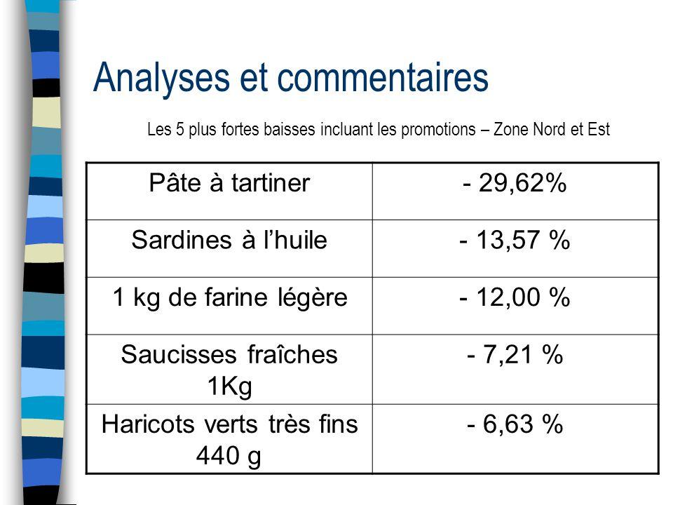 Analyses et commentaires Les 5 plus fortes baisses incluant les promotions – Zone Nord et Est Pâte à tartiner- 29,62% Sardines à l'huile- 13,57 % 1 kg de farine légère- 12,00 % Saucisses fraîches 1Kg - 7,21 % Haricots verts très fins 440 g - 6,63 %