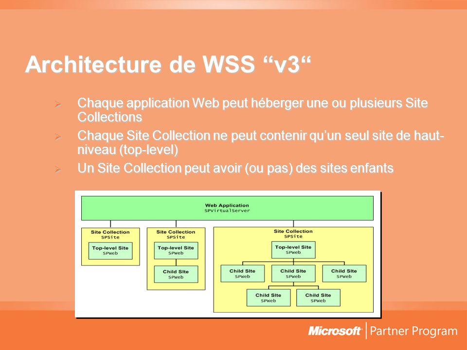 Architecture de WSS v3  Chaque application Web peut héberger une ou plusieurs Site Collections  Chaque Site Collection ne peut contenir qu'un seul site de haut- niveau (top-level)  Un Site Collection peut avoir (ou pas) des sites enfants