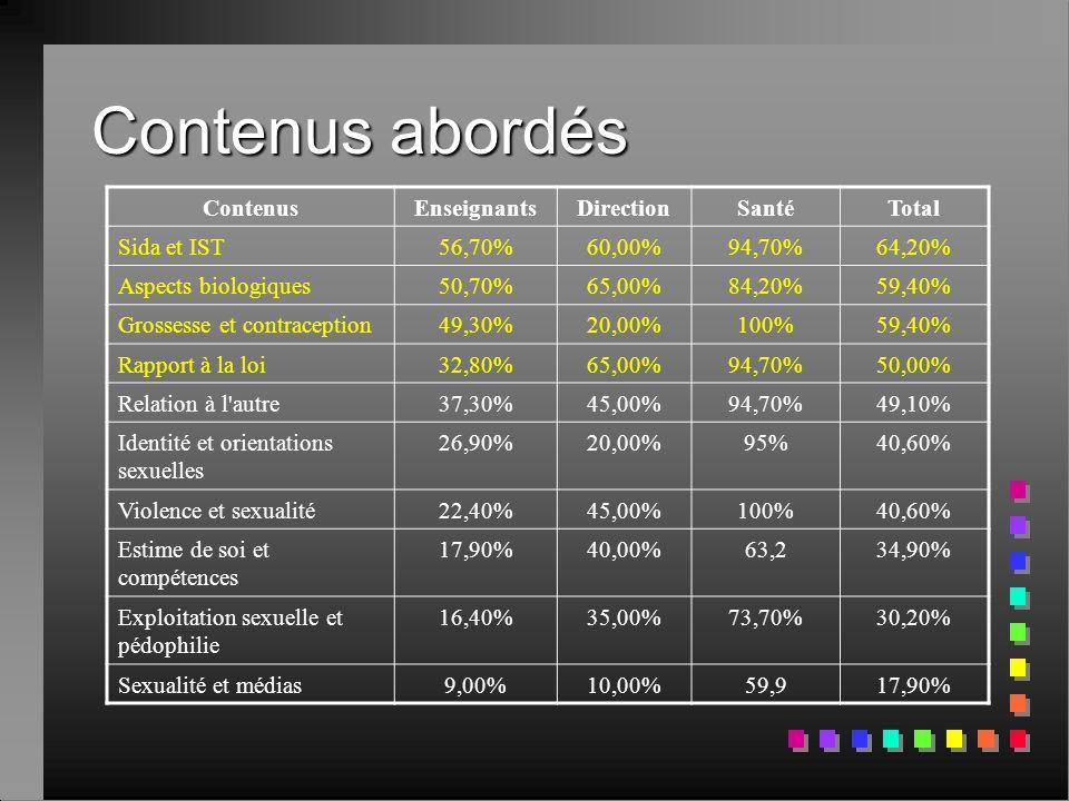 Contenus abordés ContenusEnseignantsDirectionSantéTotal Sida et IST56,70%60,00%94,70%64,20% Aspects biologiques50,70%65,00%84,20%59,40% Grossesse et c