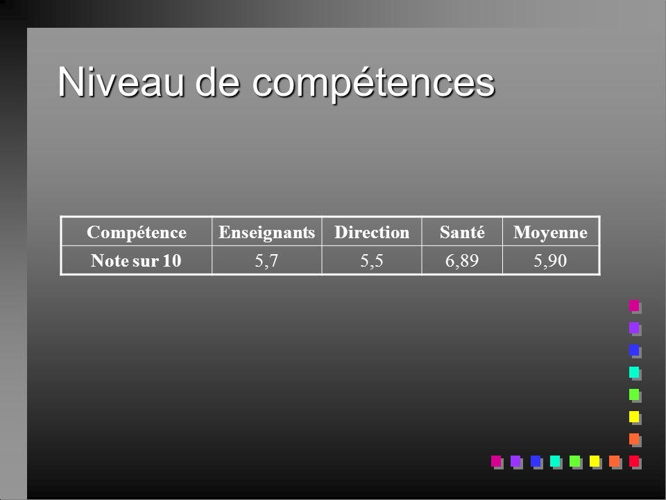 Niveau de compétences CompétenceEnseignantsDirectionSantéMoyenne Note sur 105,75,56,895,90