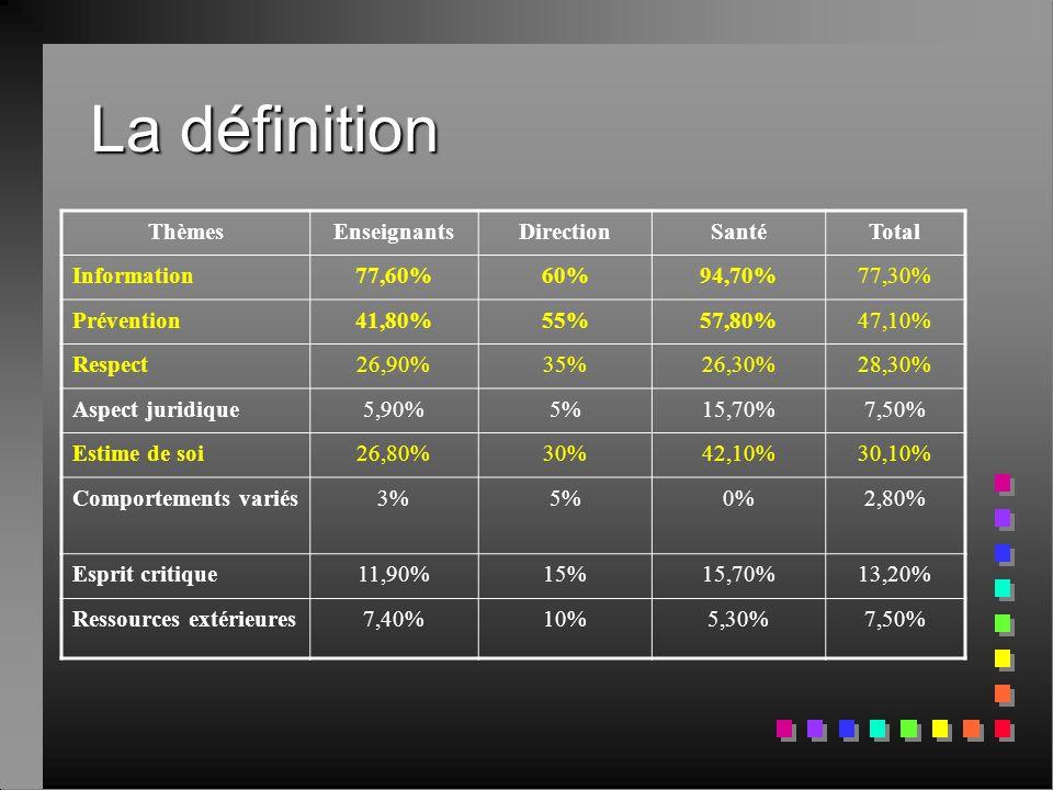 La définition ThèmesEnseignantsDirectionSantéTotal Information77,60%60%94,70%77,30% Prévention41,80%55%57,80%47,10% Respect26,90%35%26,30%28,30% Aspec