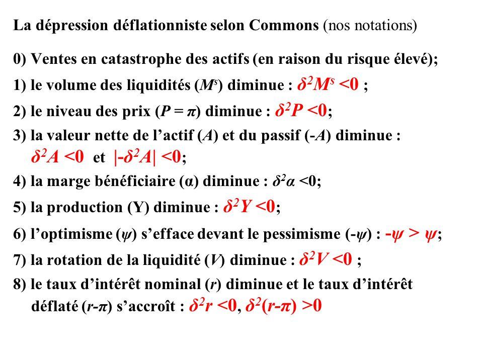 La dépression déflationniste selon Commons (nos notations) 0) Ventes en catastrophe des actifs (en raison du risque élevé); 1) le volume des liquidité