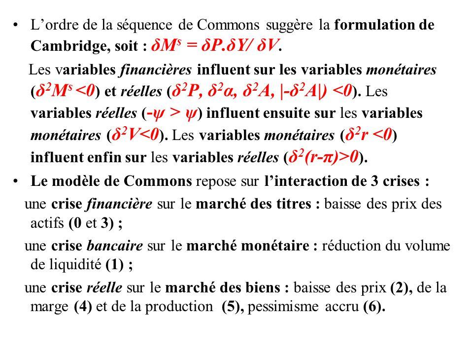 •L'ordre de la séquence de Commons suggère la formulation de Cambridge, soit : δM s = δP.δY/ δV. Les variables financières influent sur les variables
